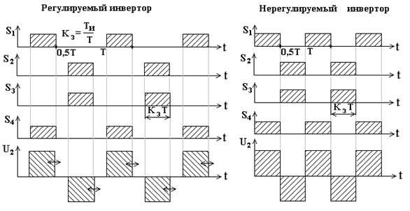 схему инвертора напряжения