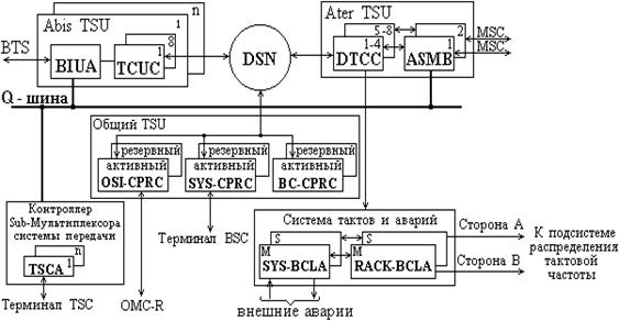 Контроллер базовых станций